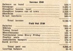 Annual Report for 1940 of the VAAD Ho'ier of Cincinnati, Ohio (The Union of Orthodox Jewish Congregations of Greater Cincinnati)