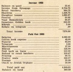 Annual Report for 1933 of the VAAD Ho'ier of Cincinnati, Ohio (The Union of Orthodox Jewish Congregations of Greater Cincinnati)