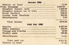 Annual Report for 1936 of the VAAD Ho'ier of Cincinnati, Ohio (The Union of Orthodox Jewish Congregations of Greater Cincinnati)