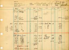 Financial Statement from Kneseth Israel for the member account belonging to Sam Silverblatt, beginning January 1, 1937
