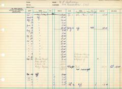 Financial Statement from Kneseth Israel for the member account belonging to M.L. Sudman , beginning April 1, 1968