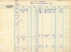 Financial Statement from Kneseth Israel for the member account belonging to M.L.Sudman , beginning April 1, 1964