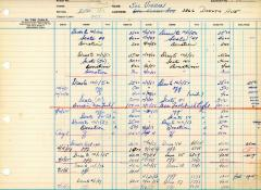 Financial Statement from Kneseth Israel for the member account belonging to Sol Vigran, beginning October 1, 1950