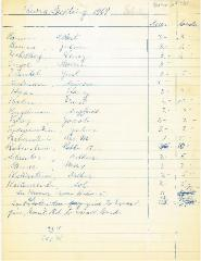 New Hope Congregation Burial Society Meeting Minutes - 1969