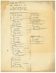 Ballot for Election of Officers & Directors of Kneseth Israel Congregation from 1938 / 5699